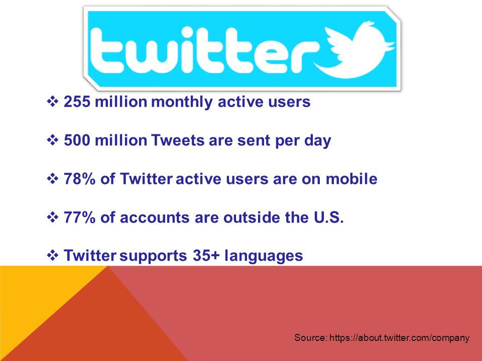  255 million monthly active users  500 million Tweets are sent per day  78% of Twitter active users are on mobile  77% of accounts are outside the