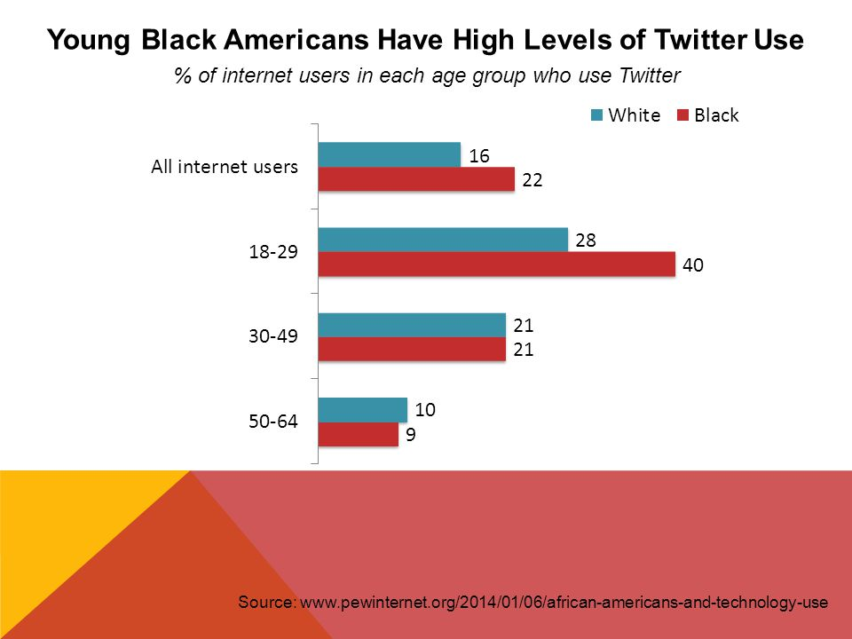 Source: www.pewinternet.org/2014/01/06/african-americans-and-technology-use Young Black Americans Have High Levels of Twitter Use % of internet users