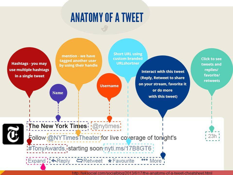 http://teksocial.com/socialblog/2013/6/17/the-anatomy-of-a-tweet-cheatsheet.html