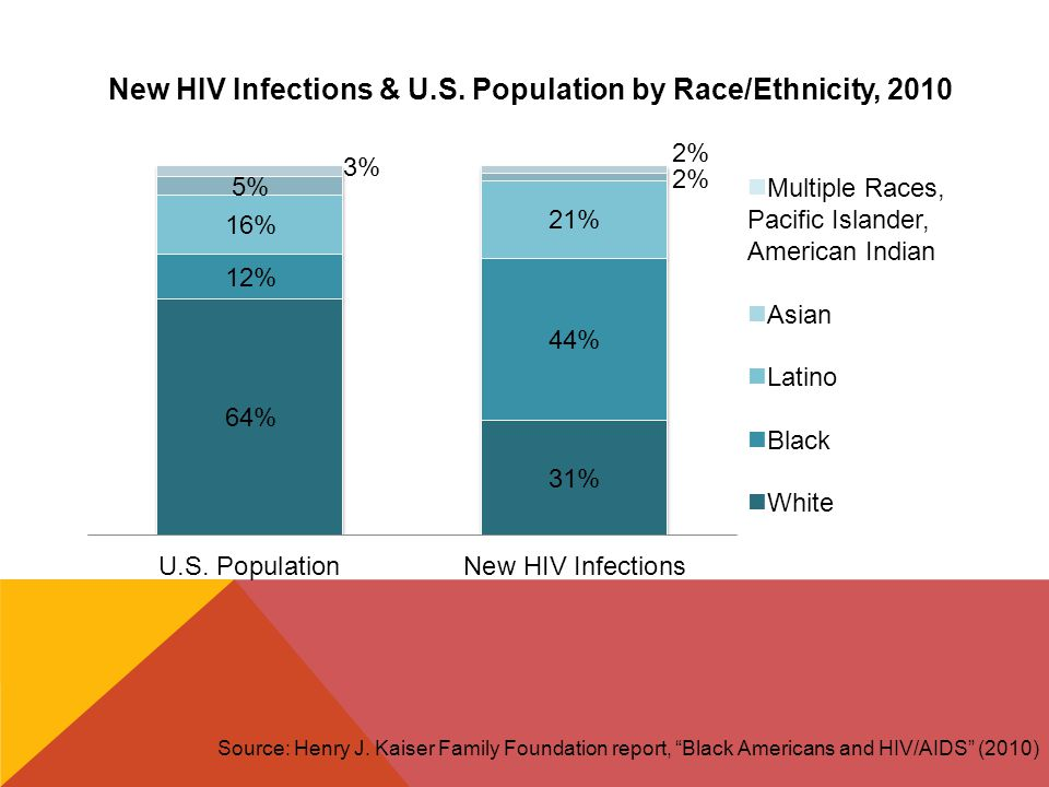 """Source: Henry J. Kaiser Family Foundation report, """"Black Americans and HIV/AIDS"""" (2010) Multiple Races, Pacific Islander, American Indian Asian Latino"""