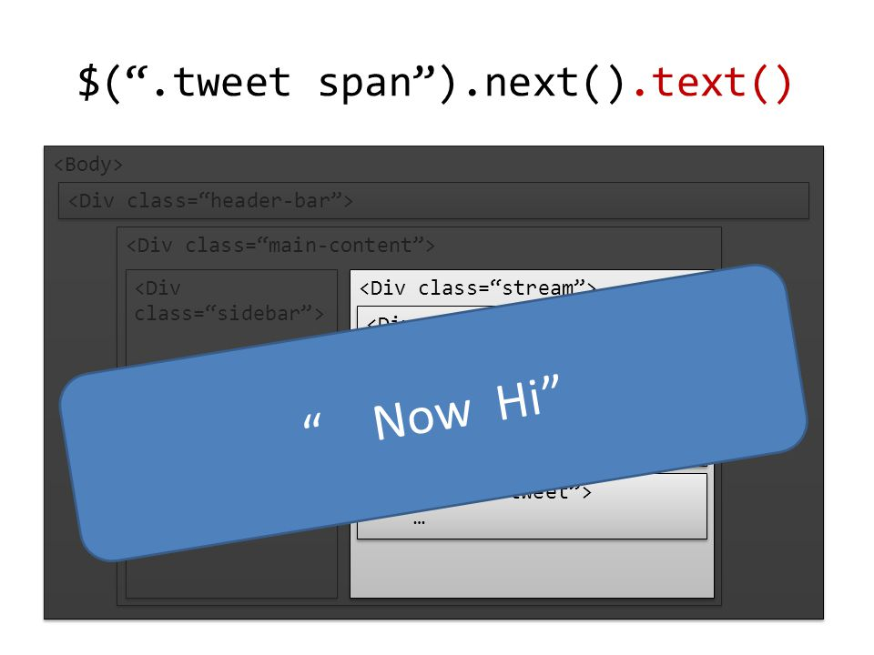 $( .tweet span ).next().text() … … Ben Now Hi Now Hi