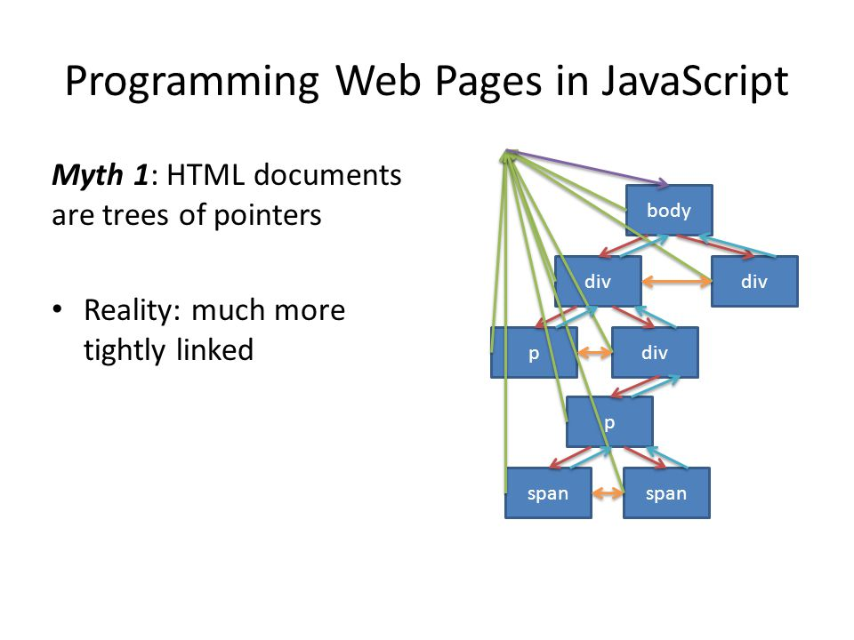 Programming Web Pages in JavaScript Myth 1: HTML documents are trees of pointers Reality: much more tightly linked body div p p span