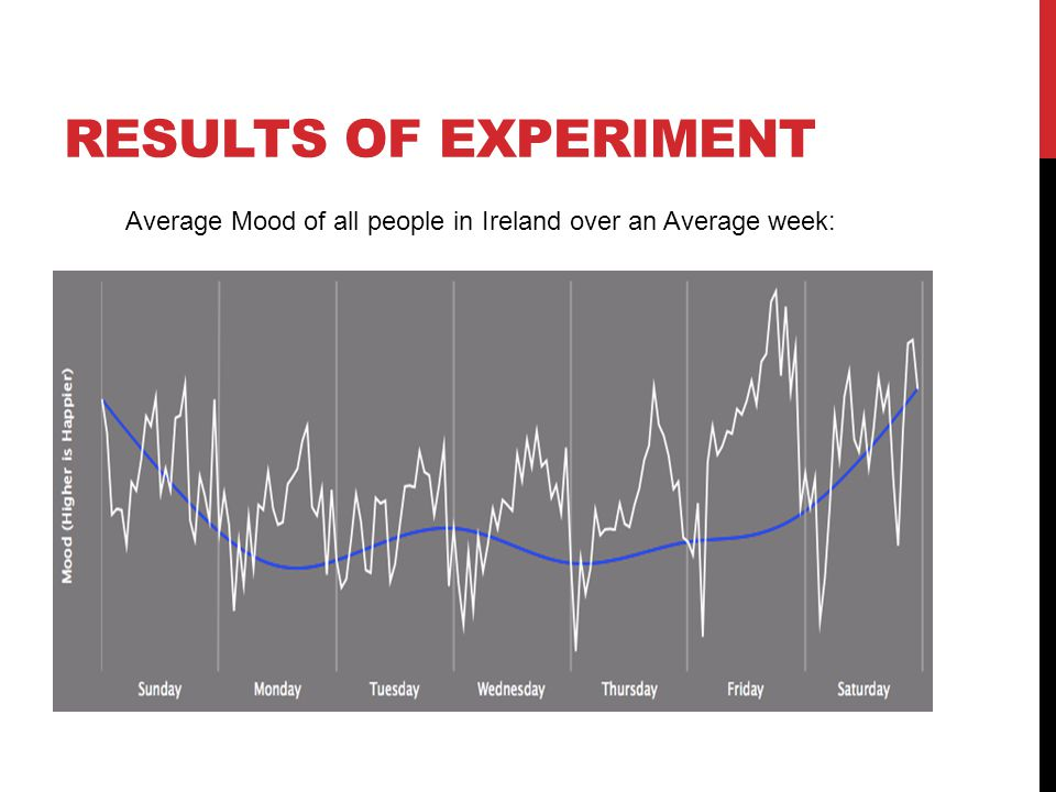RESULTS OF EXPERIMENT Average Mood of all people in Ireland over an Average week:
