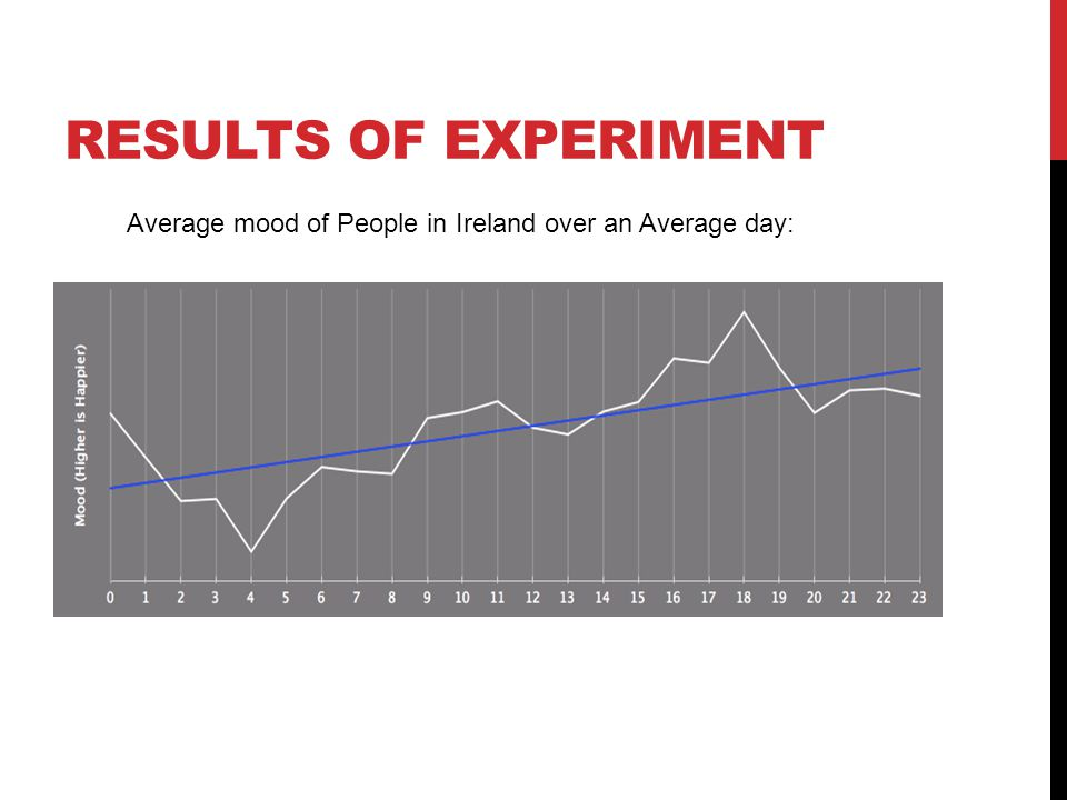 RESULTS OF EXPERIMENT Average mood of People in Ireland over an Average day: