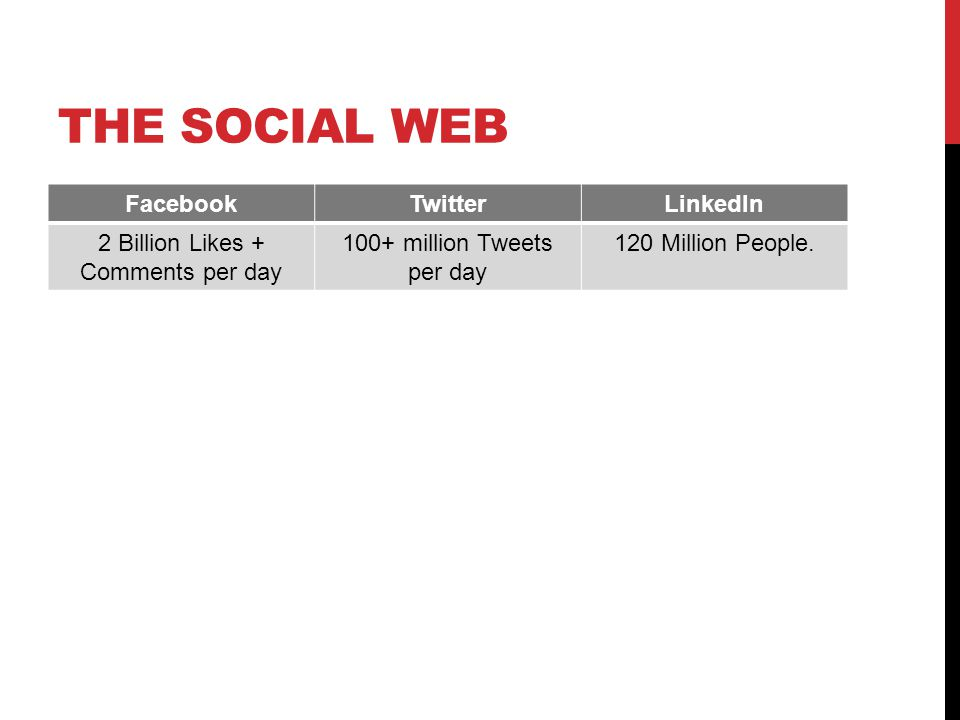 THE SOCIAL WEB FacebookTwitterLinkedIn 2 Billion Likes + Comments per day 100+ million Tweets per day 120 Million People.