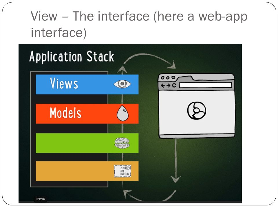 View – The interface (here a web-app interface)