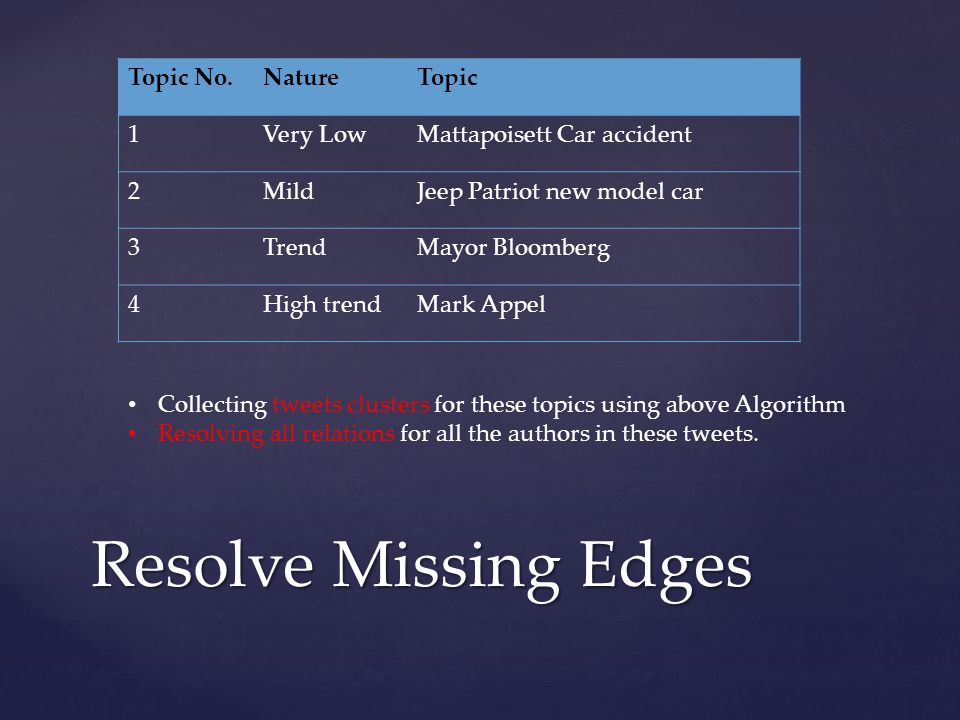 Resolve Missing Edges Topic No.NatureTopic 1Very LowMattapoisett Car accident 2MildJeep Patriot new model car 3TrendMayor Bloomberg 4High trendMark Appel Collecting tweets clusters for these topics using above Algorithm Resolving all relations for all the authors in these tweets.