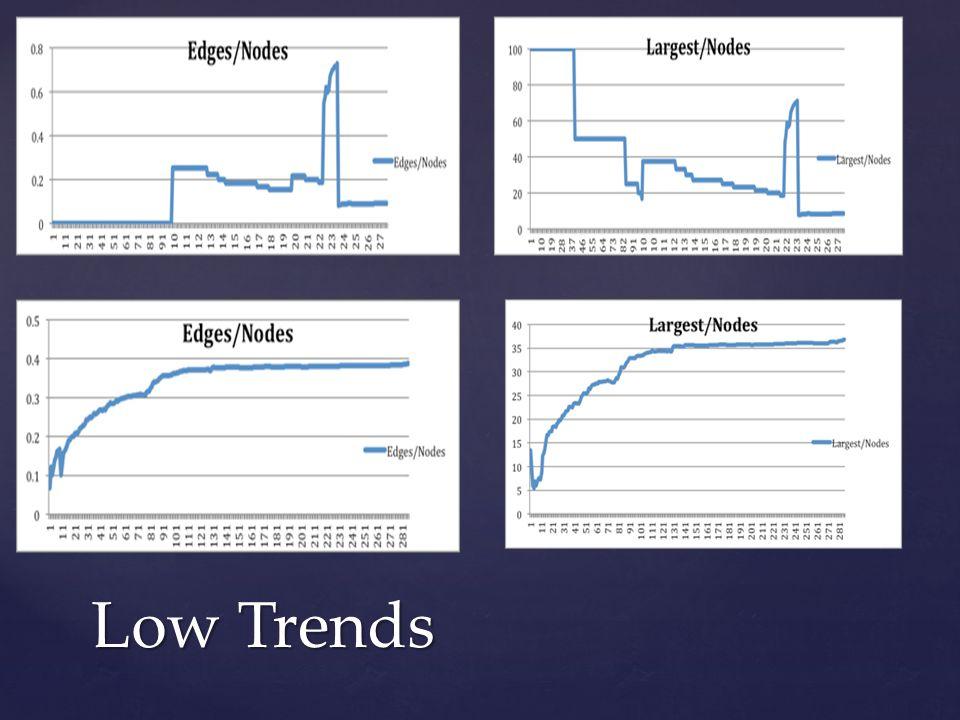 Low Trends