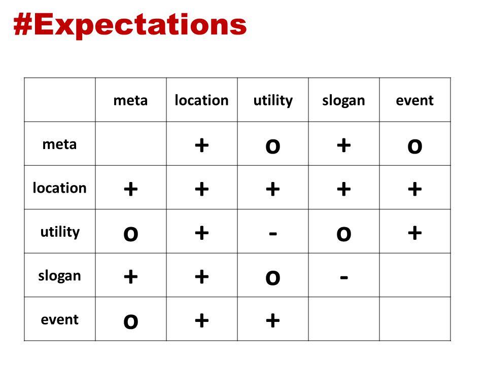 #Expectations metalocationutilitysloganevent meta +o+o location +++++ utility o+-o+ slogan ++o- event o++