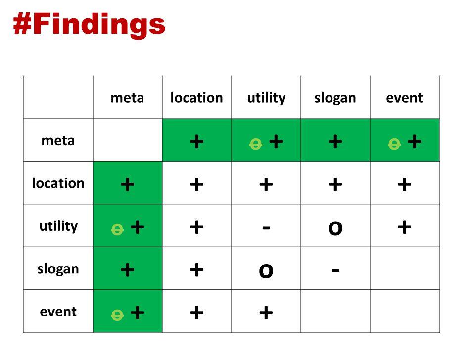 #Findings metalocationutilitysloganevent meta + o ++ location +++++ utility o ++-o+ slogan ++o- event o +++