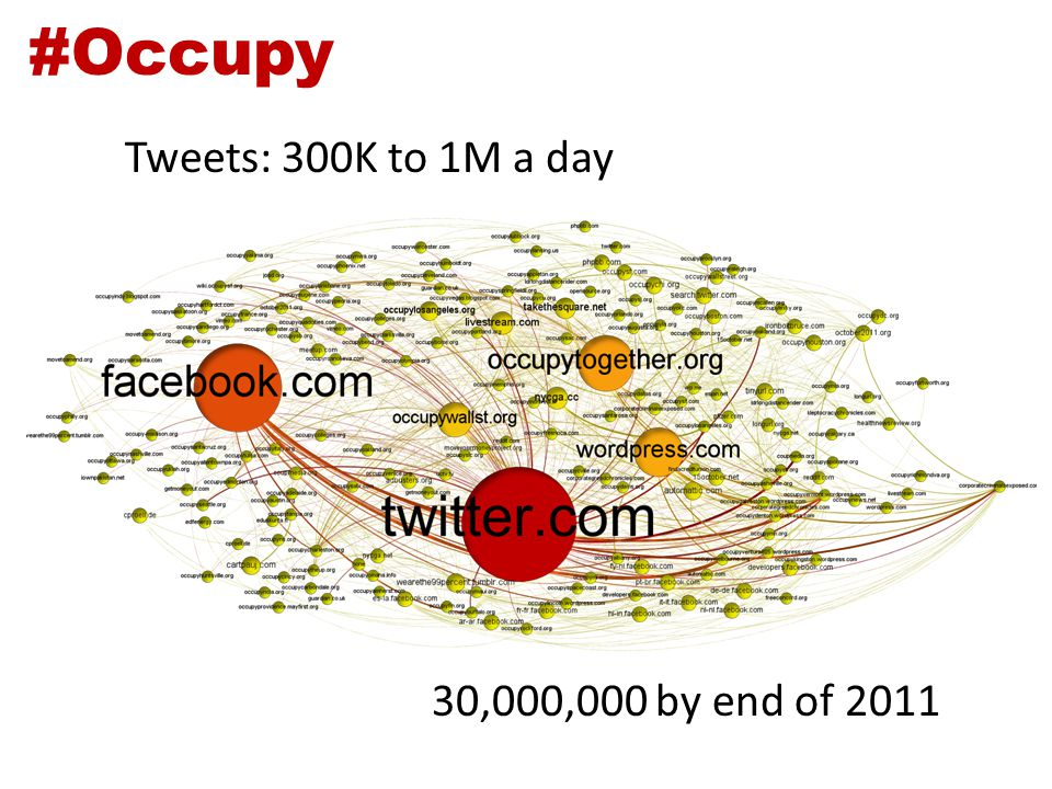 #Occupy 30,000,000 by end of 2011 Tweets: 300K to 1M a day
