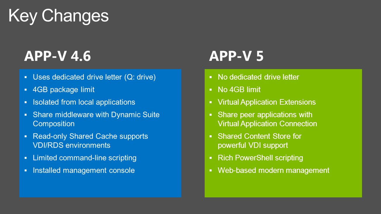 APP-V 5  No dedicated drive letter  No 4GB limit  Virtual Application Extensions  Share peer applications with Virtual Application Connection  Shared Content Store for powerful VDI support  Rich PowerShell scripting  Web-based modern management Key Changes