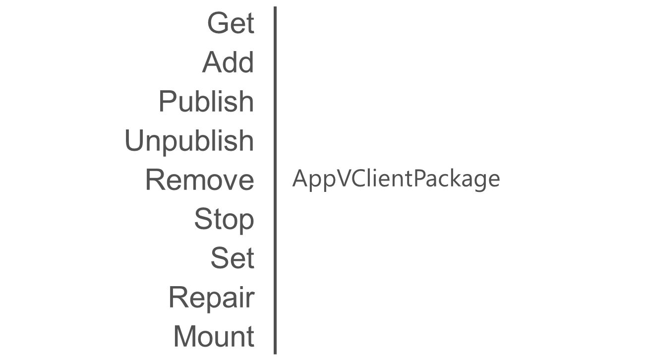 AppVClientPackage Get Add Publish Unpublish Remove Stop Set Repair Mount