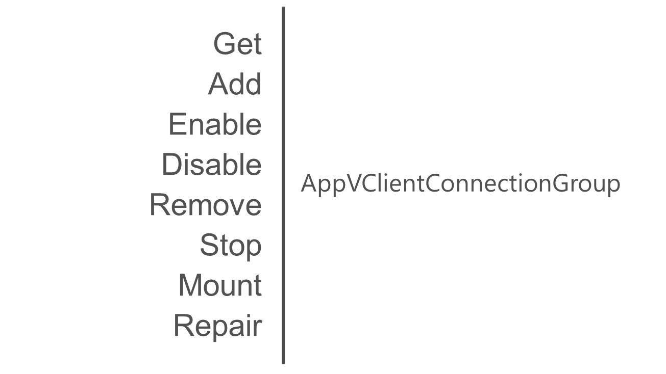 AppVClientConnectionGroup Get Add Enable Disable Remove Stop Mount Repair