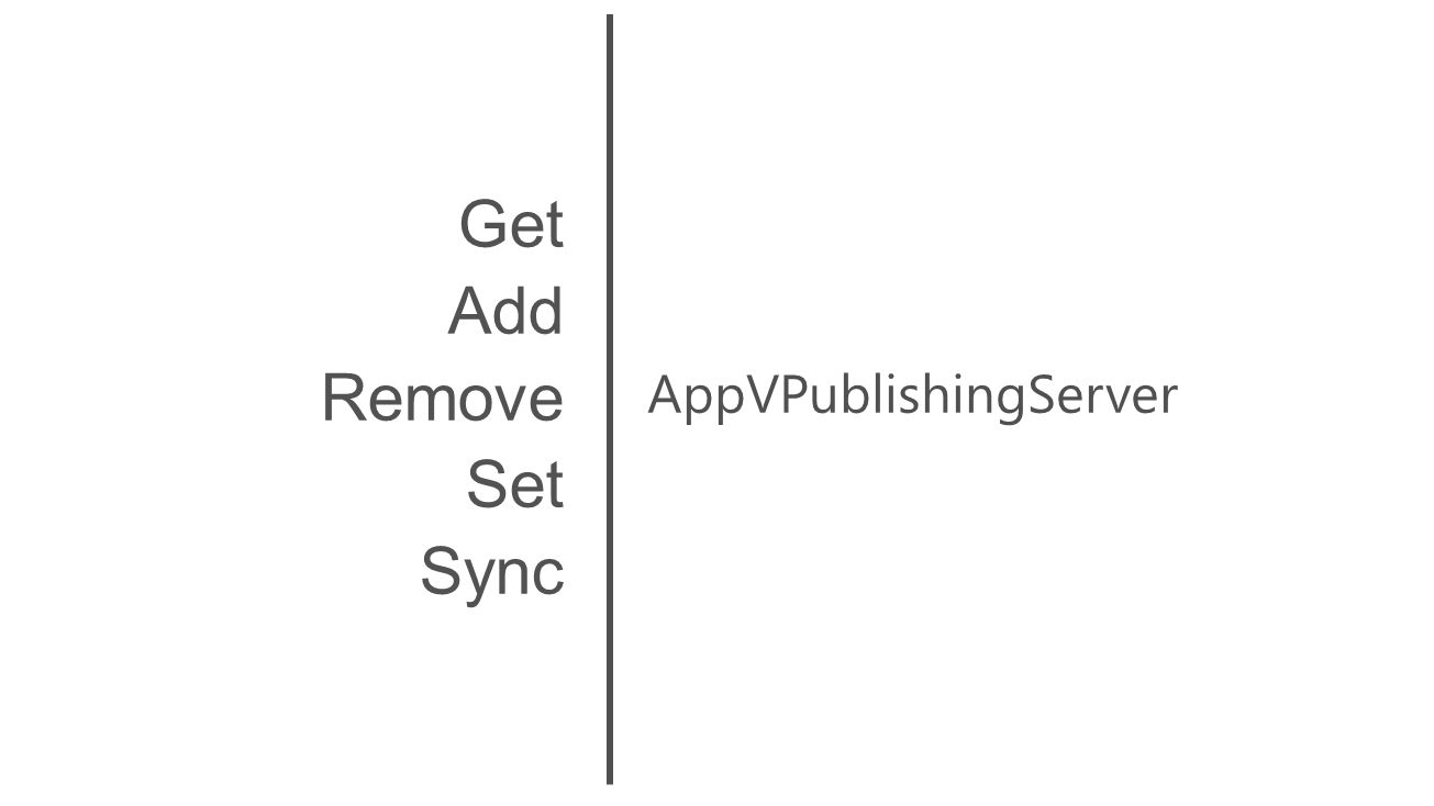 AppVPublishingServer Get Add Remove Set Sync