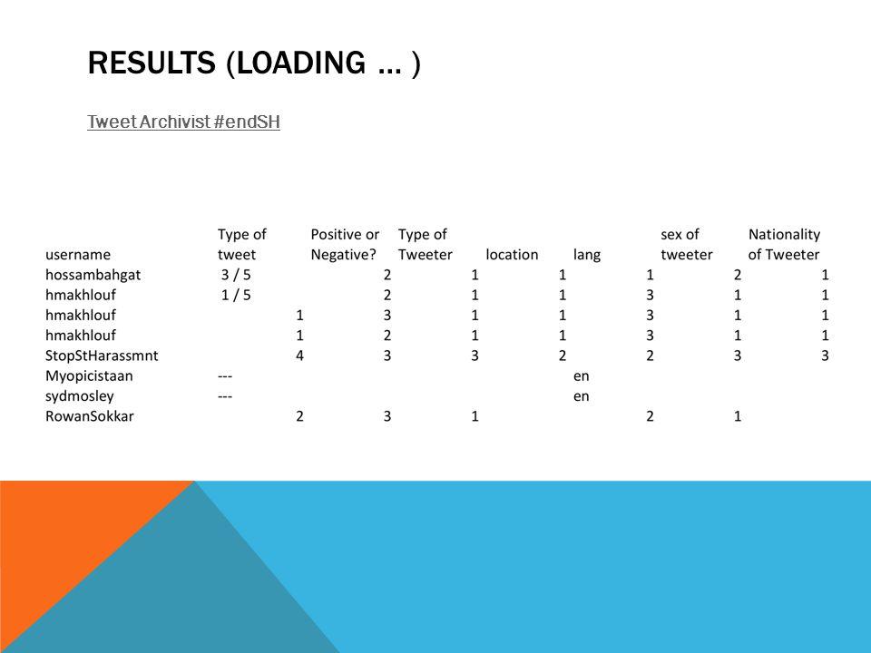 RESULTS (LOADING … ) Tweet Archivist #endSH