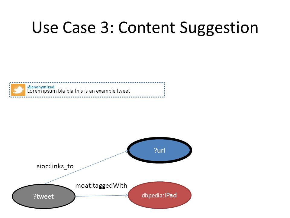 Use Case 3: Content Suggestion SELECT ? user WHERE { ? tweet sioc : has_creator ? user. ? tweet moat : taggedWith dbpedia : IPad. ? tweet twarql : sen