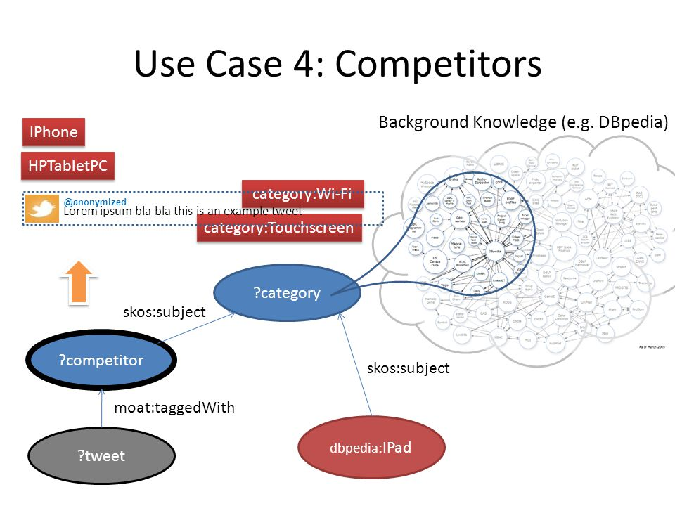 Use Case 4: Competitors ?competitor ?category ?tweet dbpedia: IPad moat:taggedWith skos:subject category:Wi-Fi category:Touchscreen skos:subject Backg