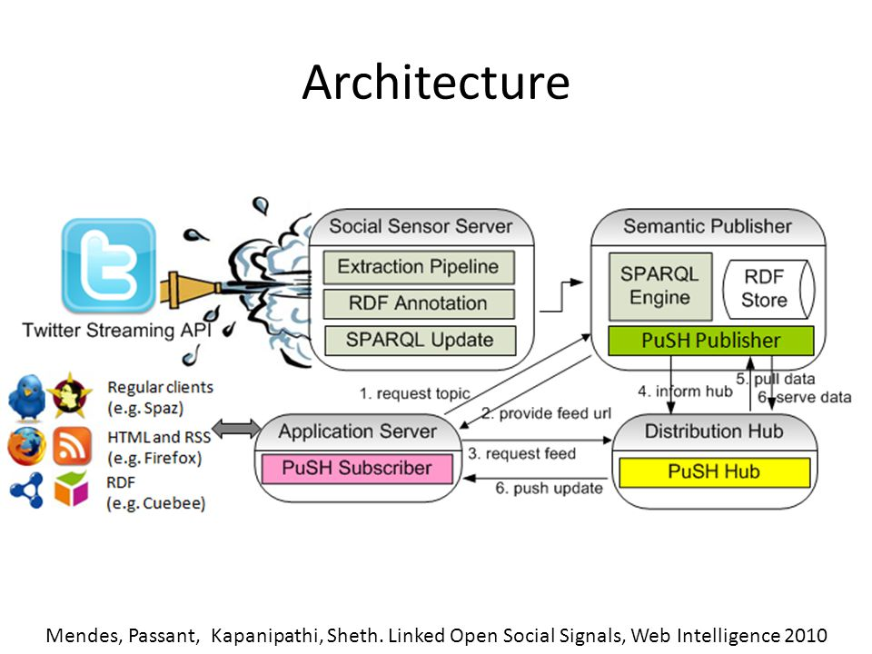 Architecture Mendes, Passant, Kapanipathi, Sheth. Linked Open Social Signals, Web Intelligence 2010