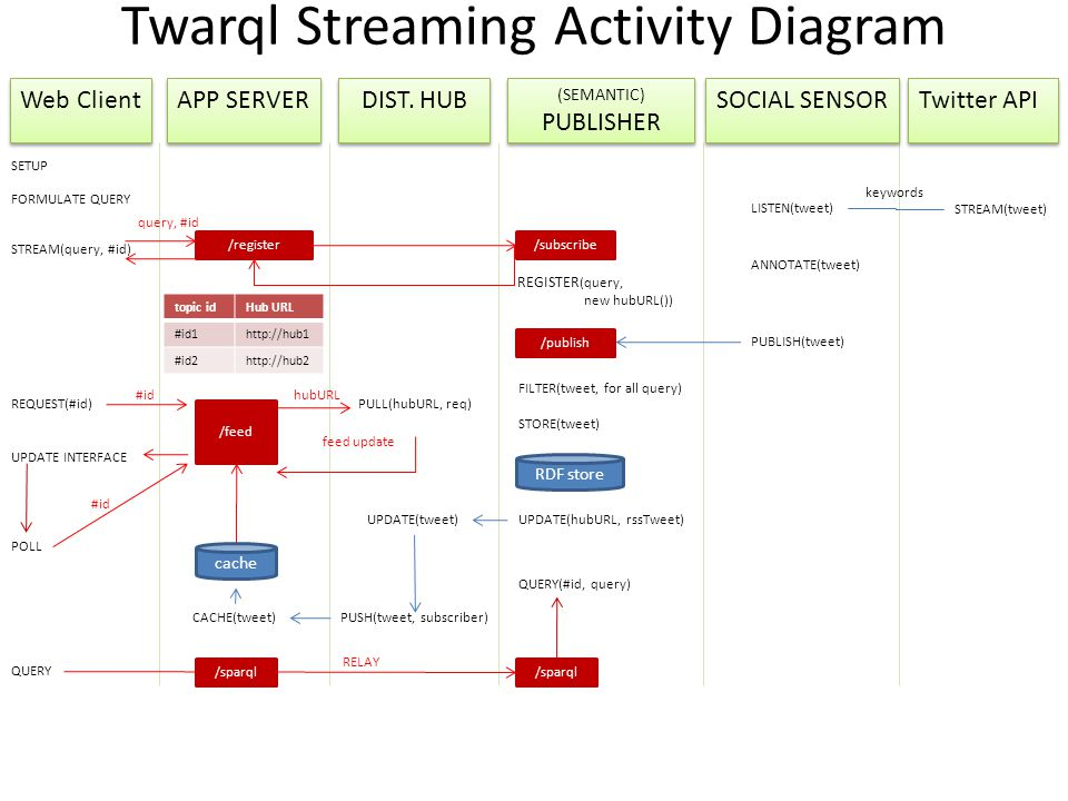 Twarql Streaming Activity Diagram Web Client Web Client APP SERVER APP SERVER DIST. HUB (SEMANTIC) PUBLISHER (SEMANTIC) PUBLISHER SOCIAL SENSOR SOCIAL