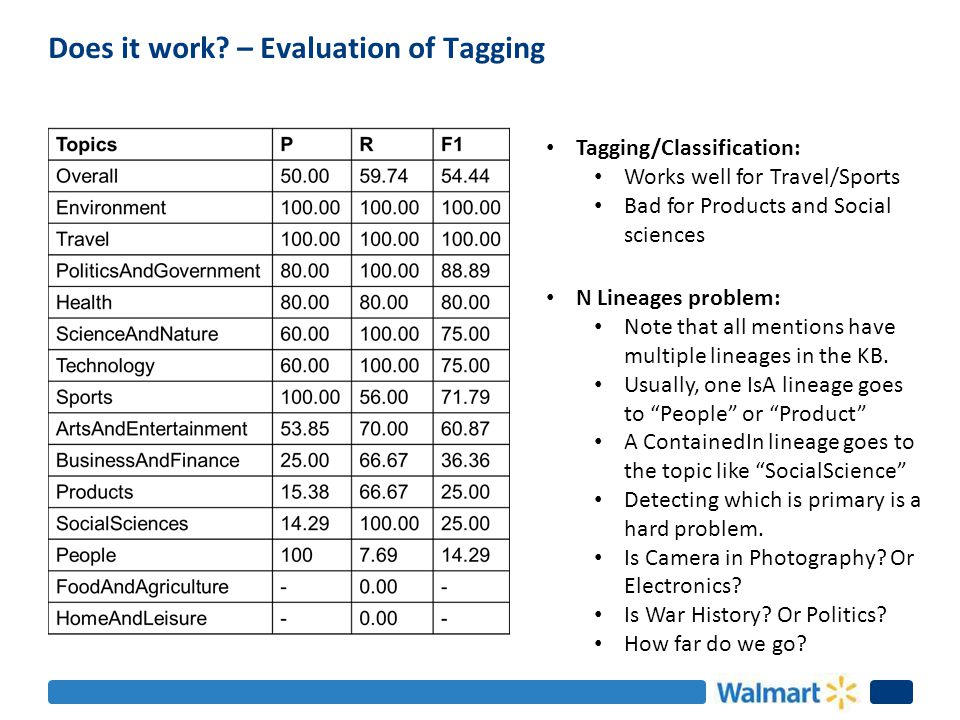 Does it work? – Evaluation of Tagging Tagging/Classification: Works well for Travel/Sports Bad for Products and Social sciences N Lineages problem: No