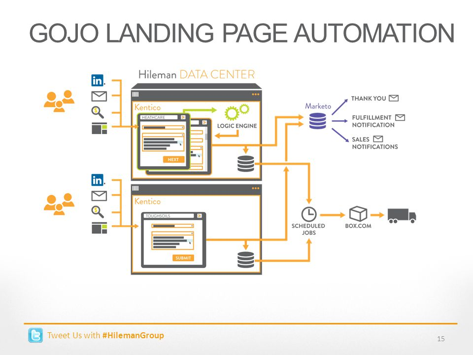 Tweet Us with #HilemanGroup GOJO LANDING PAGE AUTOMATION 15