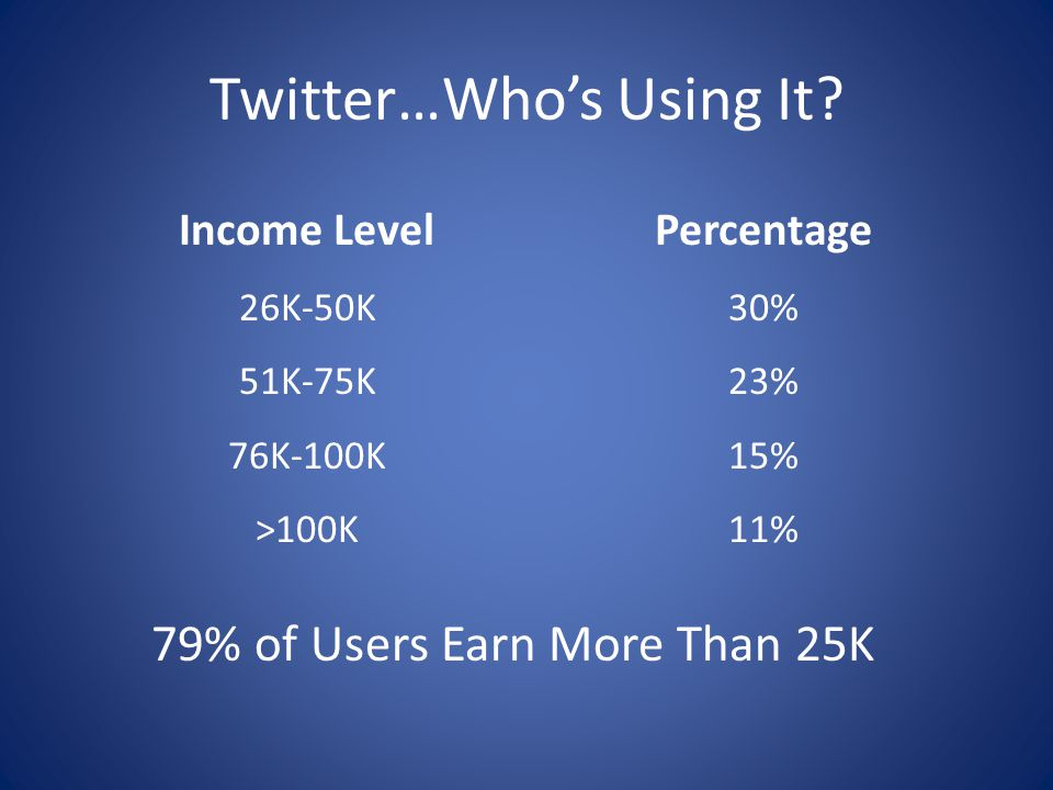 Twitter…Who's Using It? Income Level 26K-50K 51K-75K 76K-100K >100K Percentage 30% 23% 15% 11% 79% of Users Earn More Than 25K