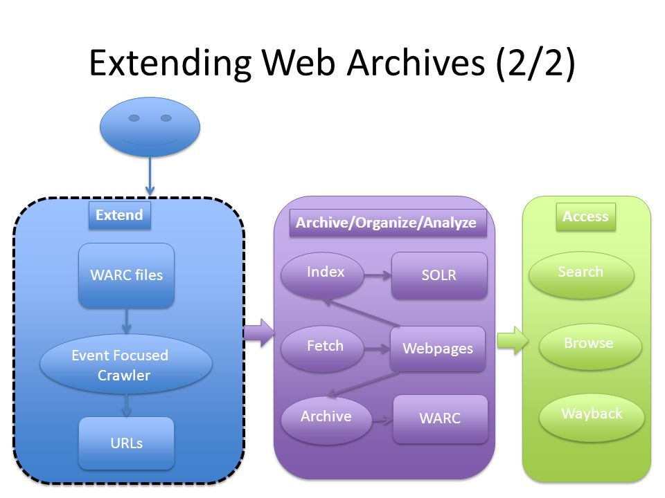 Extending Web Archives (2/2) WARC files Event Focused Crawler URLs Fetch Webpages Archive WARC Index SOLR Browse Wayback Search Access Extend Archive/Organize/Analyze