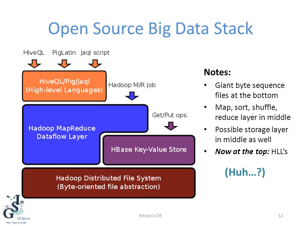 Open Source Big Data Stack 12 Notes: Giant byte sequence files at the bottom Map, sort, shuffle, reduce layer in middle Possible storage layer in middle as well Now at the top: HLL's (Huh…?) #AsterixDB