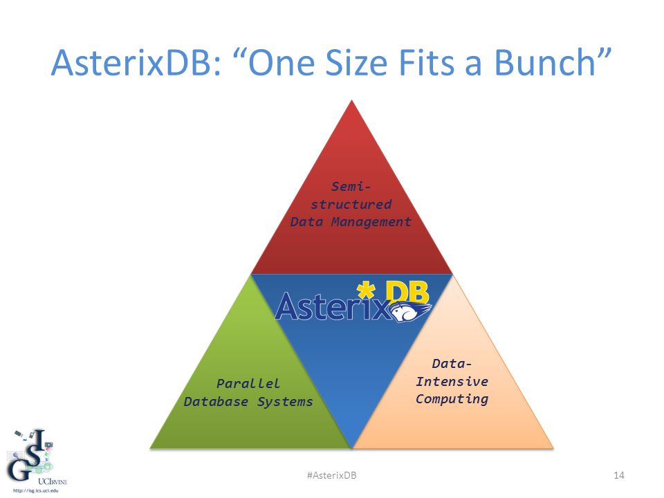 AsterixDB: One Size Fits a Bunch 14 Semi- structured Data Management Parallel Database Systems Data- Intensive Computing #AsterixDB
