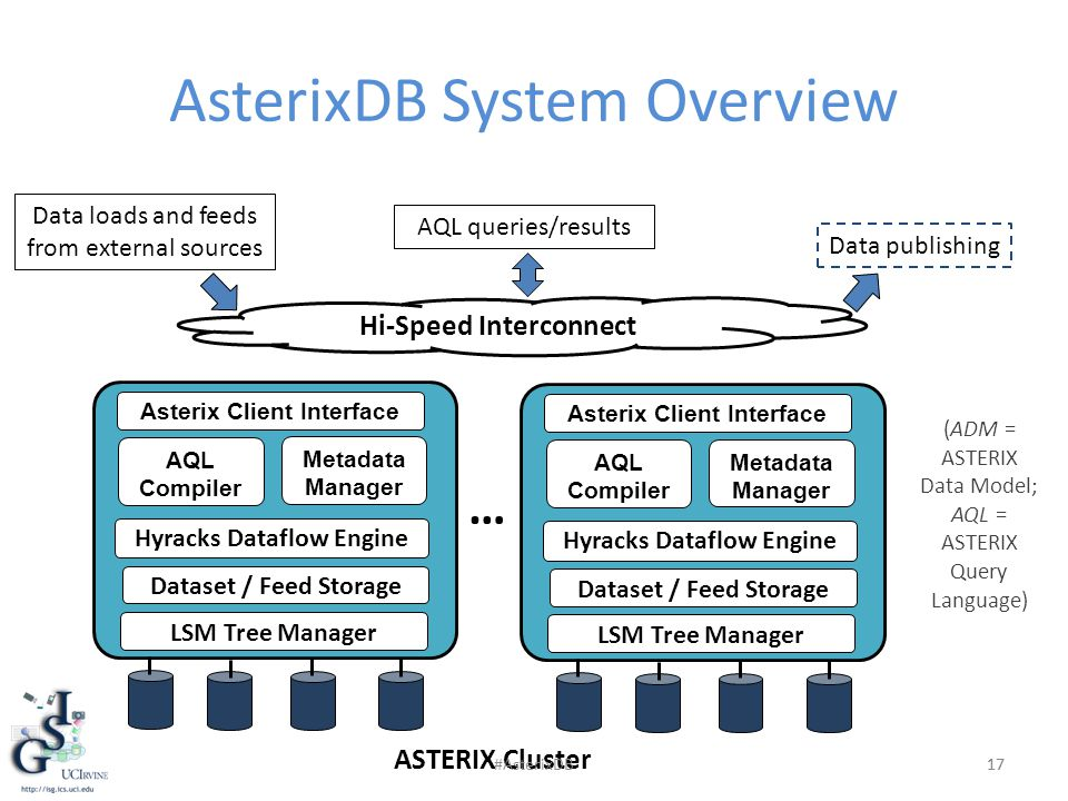 AsterixDB System Overview 17 ASTERIX Cluster Hi-Speed Interconnect AQL queries/results Data loads and feeds from external sources Data publishing 17 Asterix Client Interface AQL Compiler Metadata Manager Hyracks Dataflow Engine Dataset / Feed Storage LSM Tree Manager … Asterix Client Interface AQL Compiler Metadata Manager Hyracks Dataflow Engine Dataset / Feed Storage LSM Tree Manager (ADM = ASTERIX Data Model; AQL = ASTERIX Query Language) #AsterixDB