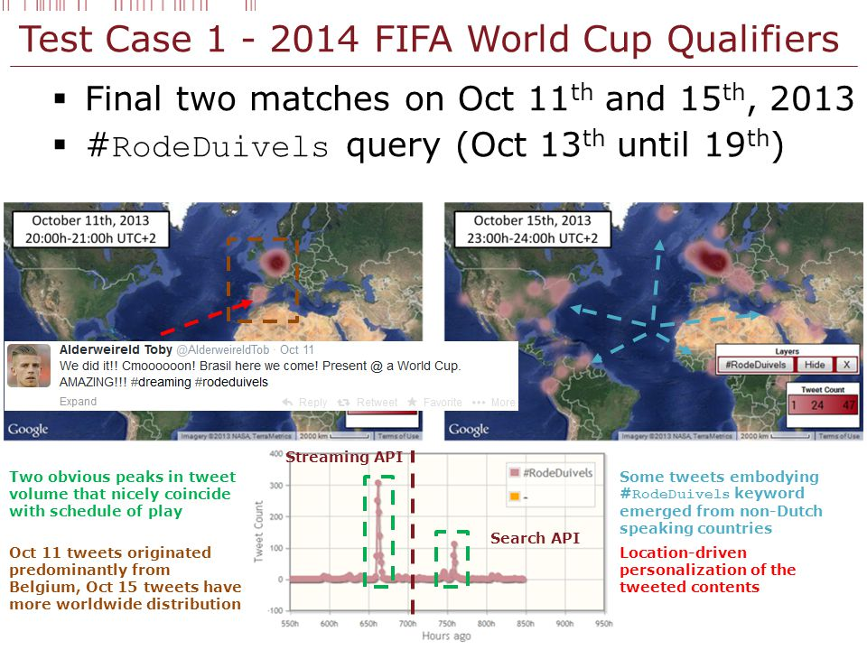 Test Case 1 - 2014 FIFA World Cup Qualifiers  Final two matches on Oct 11 th and 15 th, 2013  # RodeDuivels query (Oct 13 th until 19 th ) Streaming API Search API Two obvious peaks in tweet volume that nicely coincide with schedule of play Oct 11 tweets originated predominantly from Belgium, Oct 15 tweets have more worldwide distribution Some tweets embodying # RodeDuivels keyword emerged from non-Dutch speaking countries Location-driven personalization of the tweeted contents