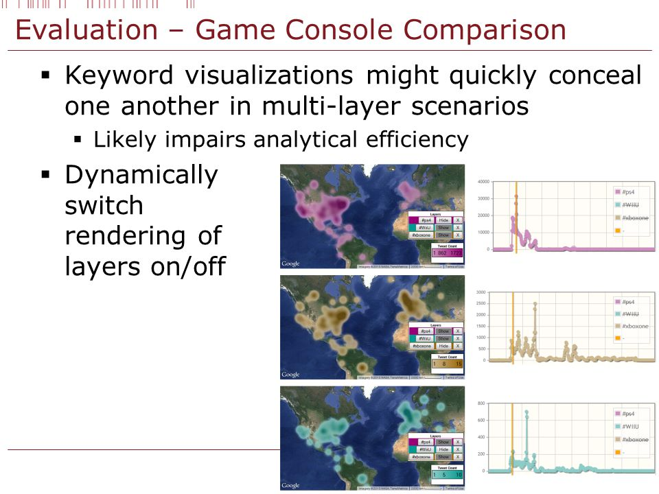 Evaluation – Game Console Comparison  Keyword visualizations might quickly conceal one another in multi-layer scenarios  Likely impairs analytical efficiency  Dynamically switch rendering of layers on/off