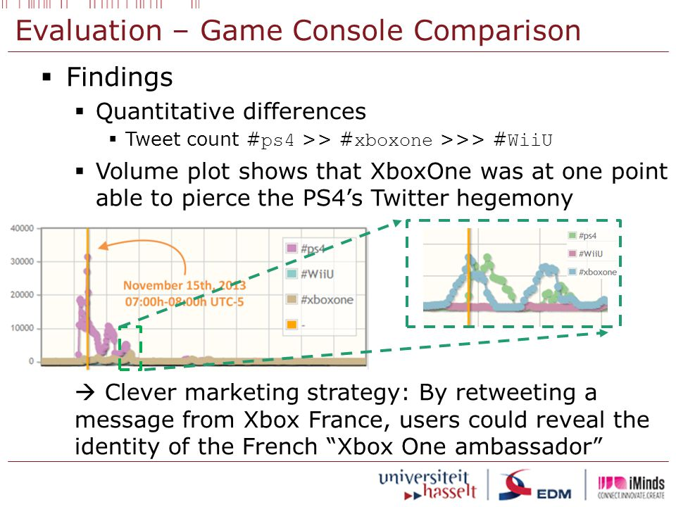 Evaluation – Game Console Comparison  Findings  Quantitative differences  Tweet count # ps4 >> # xboxone >>> # WiiU  Volume plot shows that XboxOne was at one point able to pierce the PS4's Twitter hegemony  Clever marketing strategy: By retweeting a message from Xbox France, users could reveal the identity of the French Xbox One ambassador
