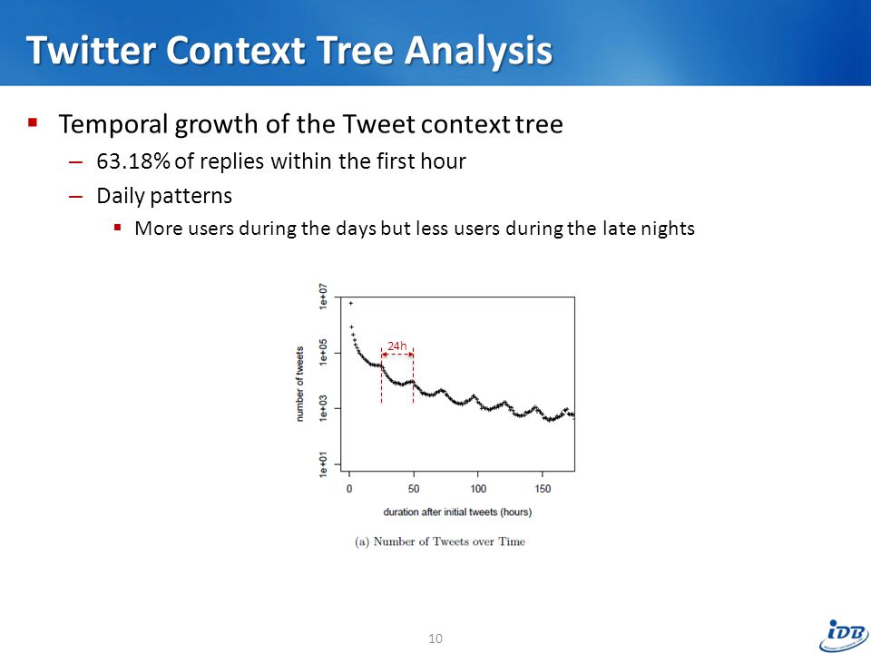 Twitter Context Tree Analysis  Temporal growth of the Tweet context tree – 63.18% of replies within the first hour – Daily patterns  More users during the days but less users during the late nights 24h 10