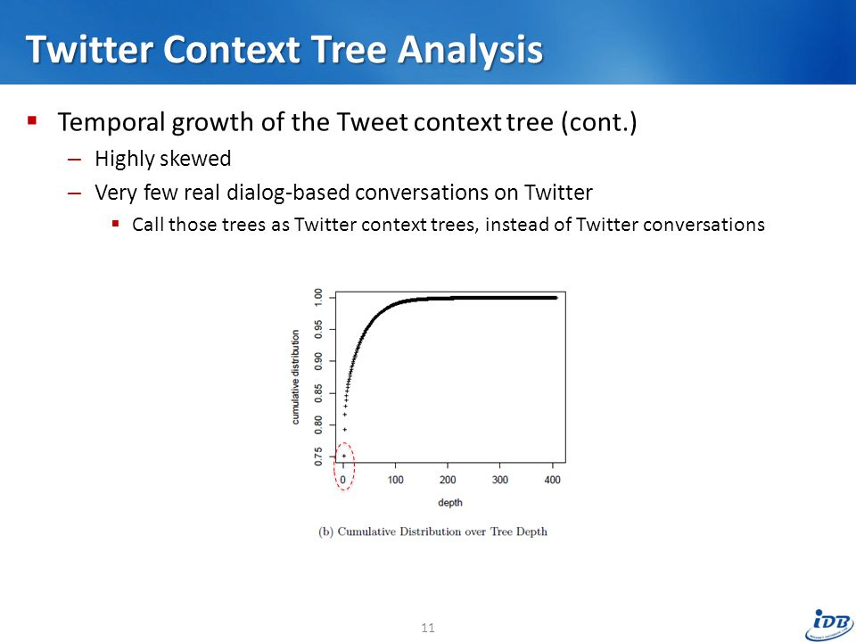 Twitter Context Tree Analysis  Temporal growth of the Tweet context tree (cont.) – Highly skewed – Very few real dialog-based conversations on Twitter  Call those trees as Twitter context trees, instead of Twitter conversations 11