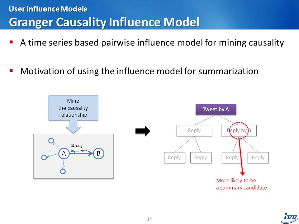 User Influence Models Granger Causality Influence Model  A time series based pairwise influence model for mining causality  Motivation of using the influence model for summarization 14 AB Strong influence Mine the causality relationship Tweet by A Reply Reply by B Reply More likely to be a summary candidate