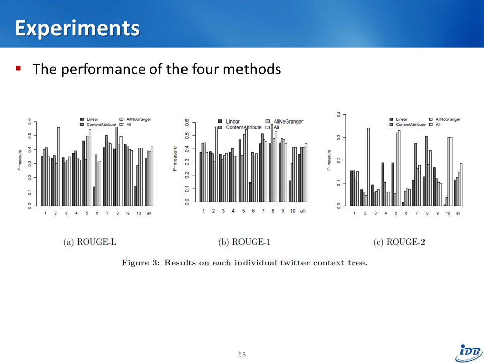 Experiments  The performance of the four methods 33