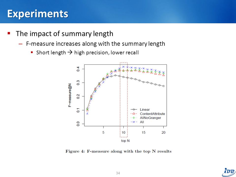 Experiments  The impact of summary length – F-measure increases along with the summary length  Short length  high precision, lower recall 34