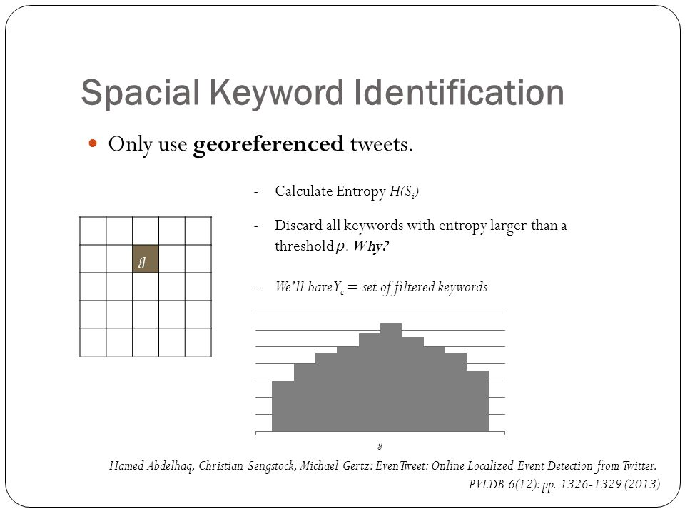 Spacial Keyword Identification Only use georeferenced tweets.