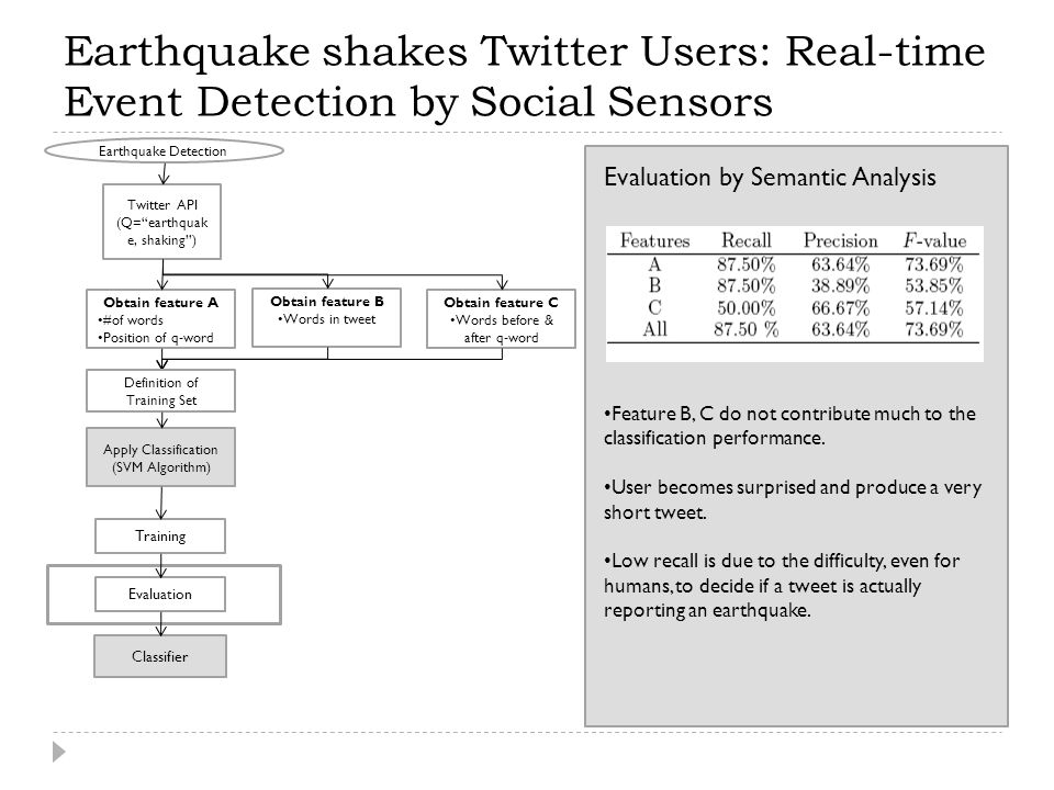 Earthquake shakes Twitter Users: Real-time Event Detection by Social Sensors Earthquake Detection Twitter API (Q= earthquak e, shaking ) Obtain feature A #of words Position of q-word Apply Classification (SVM Algorithm) Obtain feature B Words in tweet Obtain feature C Words before & after q-word Training Evaluation by Semantic Analysis Definition of Training Set Evaluation Classifier Feature B, C do not contribute much to the classification performance.