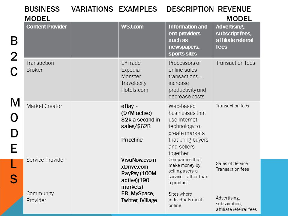 BUSINESS VARIATIONS EXAMPLES DESCRIPTION REVENUE MODELMODEL Content ProviderWSJ.comInformation and ent providers such as newspapers, sports sites Advertising, subscript fees, affiliate referral fees Transaction Broker E*Trade Expedia Monster Travelocity Hotels.com Processors of online sales transactions – increase productivity and decrease costs Transaction fees Market Creator Service Provider Community Provider eBay - (97M active) $2k a second in sales/$62B Priceline VisaNow.cvom xDrive.com PayPay (100M active)(190 markets) FB, MySpace, Twitter, iVillage Web-based businesses that use Internet technology to create markets that bring buyers and sellers together Companies that make money by selling users a service, rather than a product Sites where individuals meet online Transaction fees Sales of Service Transaction fees Advertising, subscription, affiliate referral fees B2CMODELSB2CMODELS