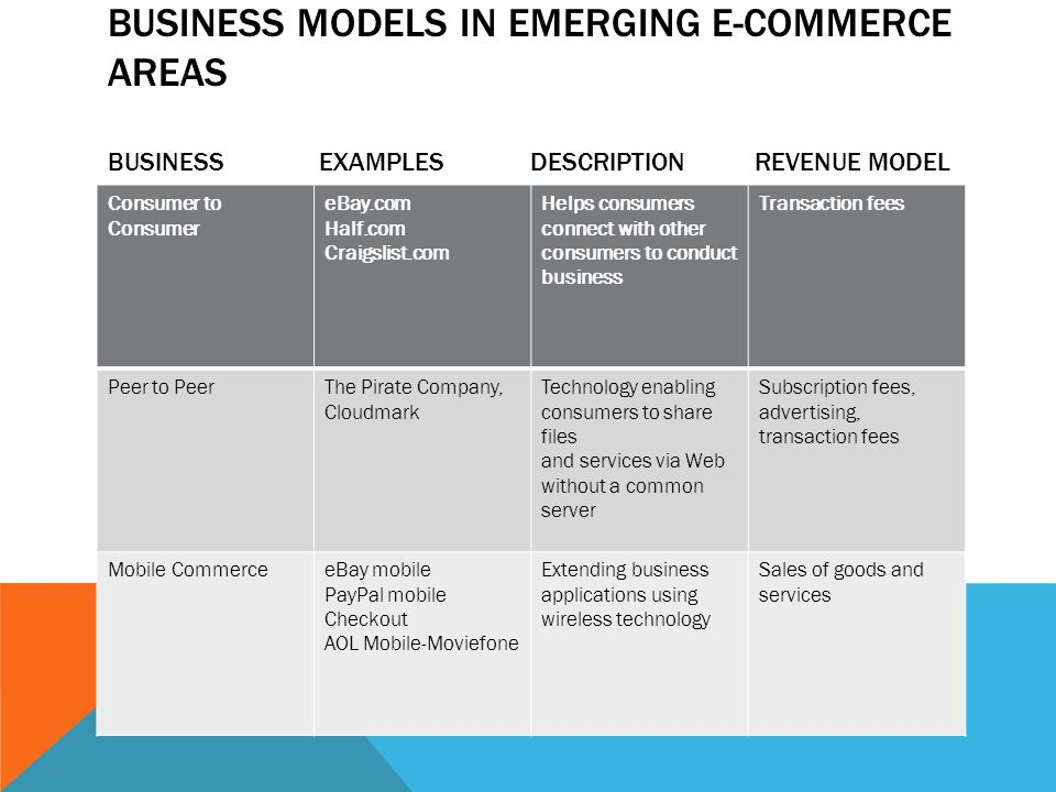 BUSINESS MODELS IN EMERGING E-COMMERCE AREAS BUSINESSEXAMPLESDESCRIPTION REVENUE MODEL Consumer to Consumer eBay.com Half.com Craigslist.com Helps consumers connect with other consumers to conduct business Transaction fees Peer to PeerThe Pirate Company, Cloudmark Technology enabling consumers to share files and services via Web without a common server Subscription fees, advertising, transaction fees Mobile CommerceeBay mobile PayPal mobile Checkout AOL Mobile-Moviefone Extending business applications using wireless technology Sales of goods and services