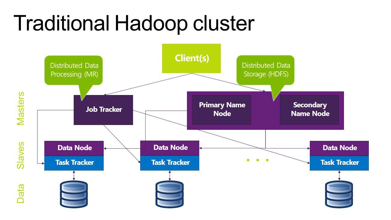 Client(s) Job Tracker Primary Name Node Secondary Name Node Data Node... Masters Slaves Task Tracker Data Node Task Tracker Data Node Task Tracker Dat
