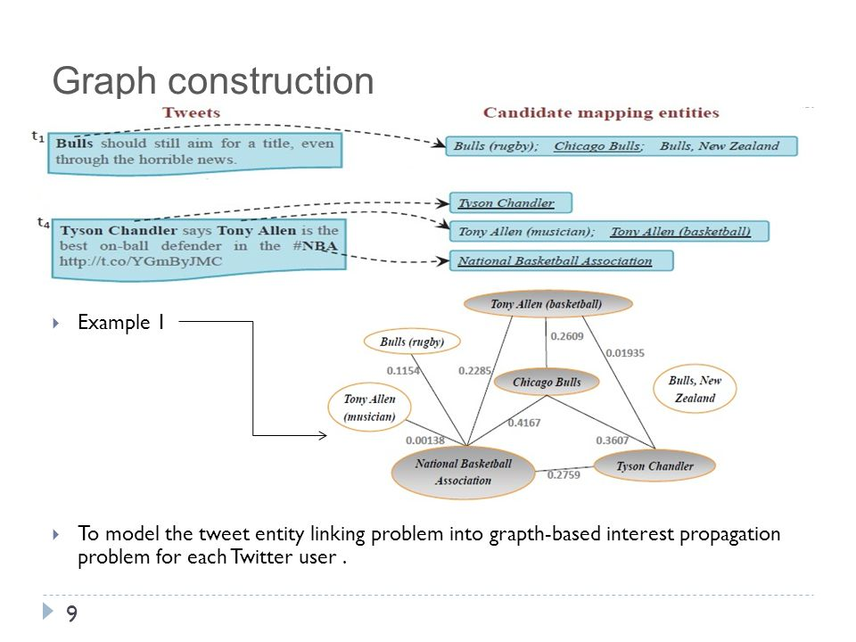 Graph construction 9  Example 1  To model the tweet entity linking problem into grapth-based interest propagation problem for each Twitter user.