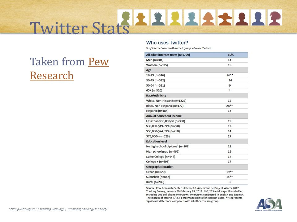 Serving Sociologists | Advancing Sociology | Promoting Sociology to Society Twitter Stats Taken from Pew ResearchPew Research