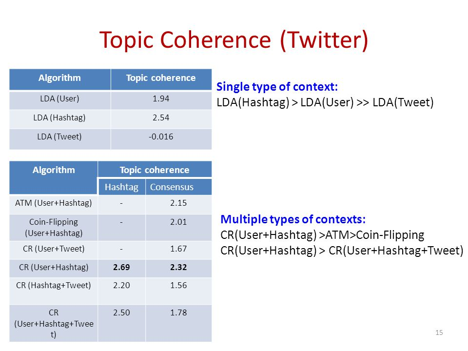 Topic Coherence (Twitter) Multiple types of contexts: CR(User+Hashtag) >ATM>Coin-Flipping CR(User+Hashtag) > CR(User+Hashtag+Tweet) 15 AlgorithmTopic coherence LDA (User)1.94 LDA (Hashtag)2.54 LDA (Tweet)-0.016 Single type of context: LDA(Hashtag) > LDA(User) >> LDA(Tweet) AlgorithmTopic coherence HashtagConsensus ATM (User+Hashtag)-2.15 Coin-Flipping (User+Hashtag) -2.01 CR (User+Tweet)-1.67 CR (User+Hashtag)2.692.32 CR (Hashtag+Tweet)2.201.56 CR (User+Hashtag+Twee t) 2.501.78