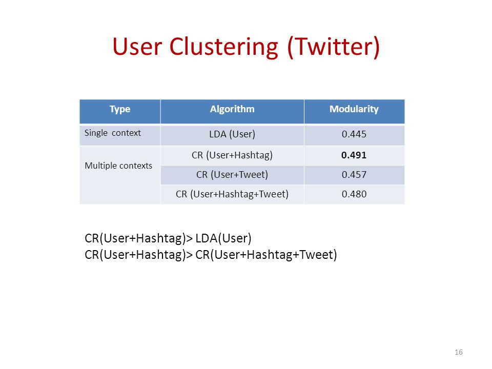 User Clustering (Twitter) CR(User+Hashtag)> LDA(User) CR(User+Hashtag)> CR(User+Hashtag+Tweet) 16 TypeAlgorithmModularity Single context LDA (User)0.445 Multiple contexts CR (User+Hashtag)0.491 CR (User+Tweet)0.457 CR (User+Hashtag+Tweet)0.480