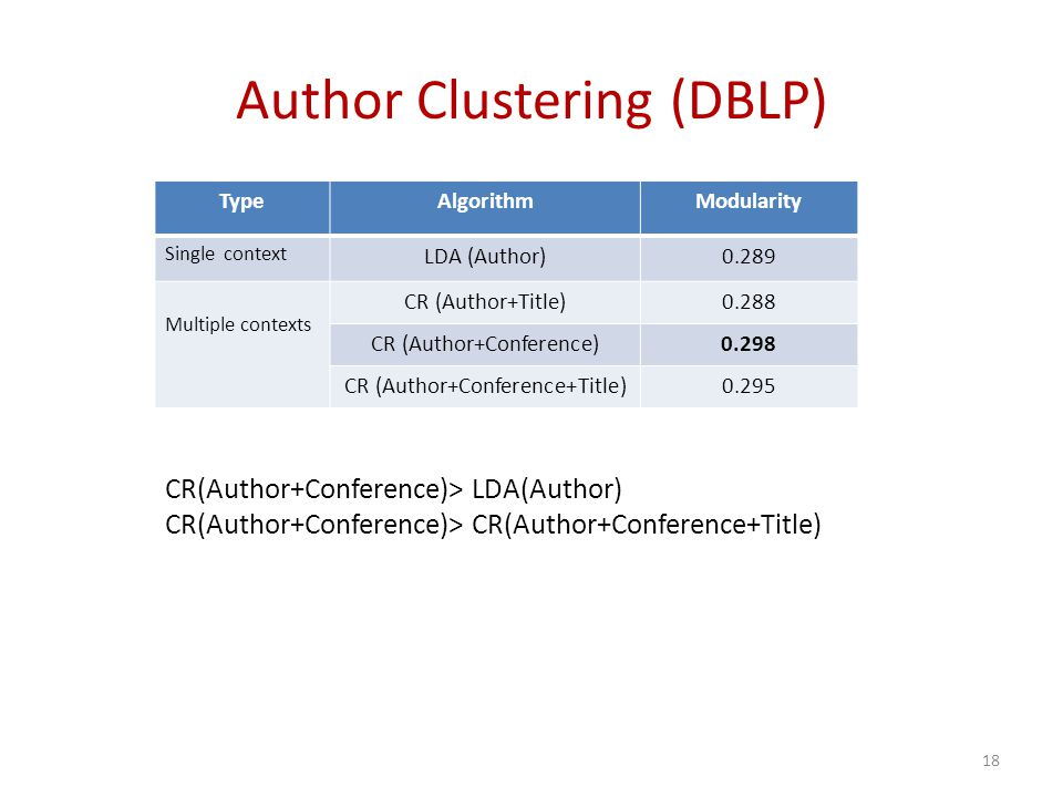 Author Clustering (DBLP) CR(Author+Conference)> LDA(Author) CR(Author+Conference)> CR(Author+Conference+Title) 18 TypeAlgorithmModularity Single context LDA (Author)0.289 Multiple contexts CR (Author+Title)0.288 CR (Author+Conference)0.298 CR (Author+Conference+Title)0.295
