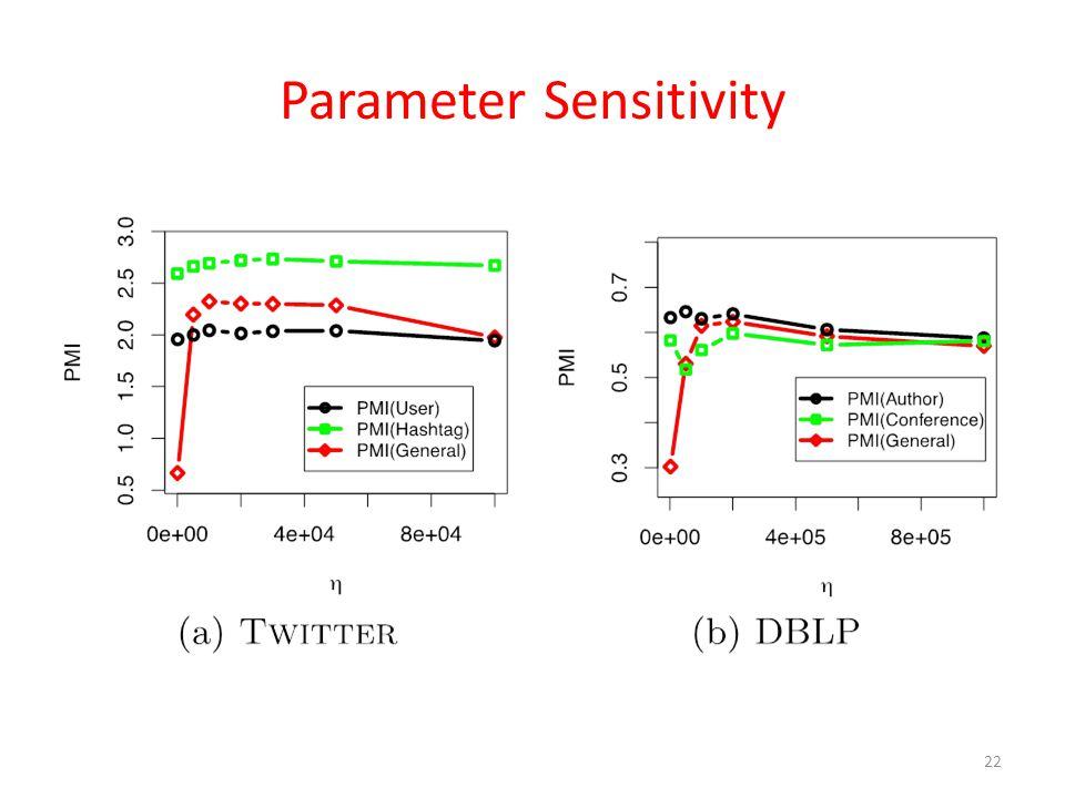 Parameter Sensitivity 22